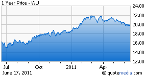 Western Union stock chart
